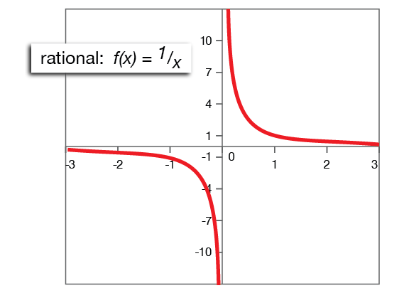Rational Functions Algebra Ii Domain En Function Math Range. Rational Functions Algebra Ii Domain En Function Math Range Glogster Edu Interactive Multimedia Posters. Worksheet. Domain And Range Of Logarithmic Functions Worksheet At Clickcart.co